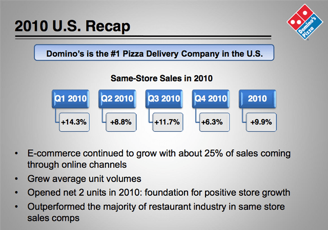 dominos 2010 sales