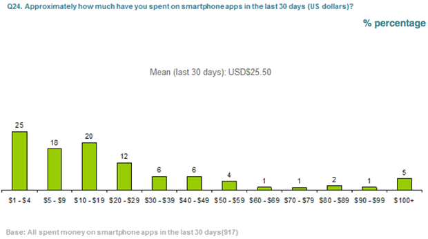 app spend in the MENA