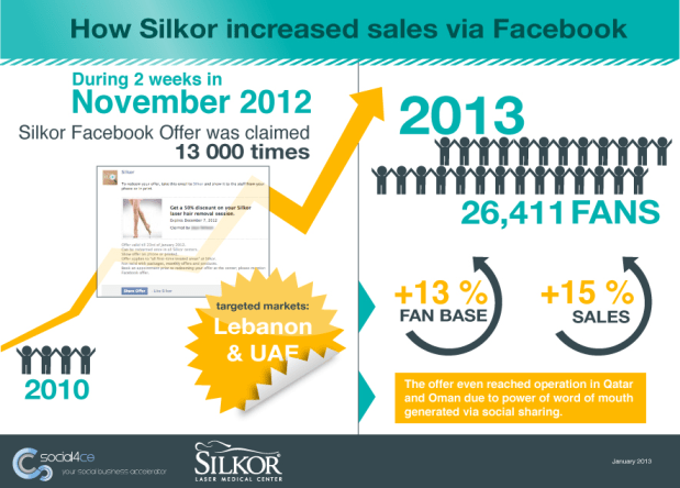 Silkor FB Offers Infographic