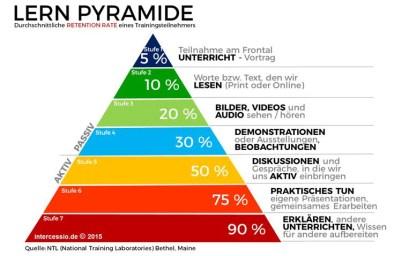 Lernpyramide nach NTL - Digital Learning