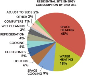 US Home Energy