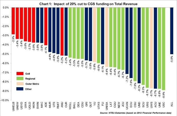 NTEU Funding graph