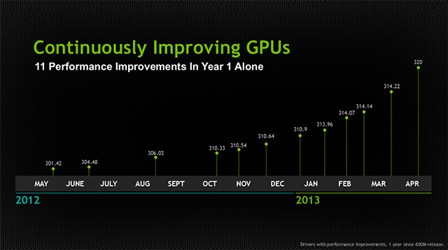 GeForce GTX Game Ready driver improvements from the past year