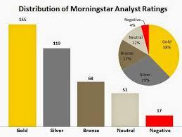 MorningStarFunds