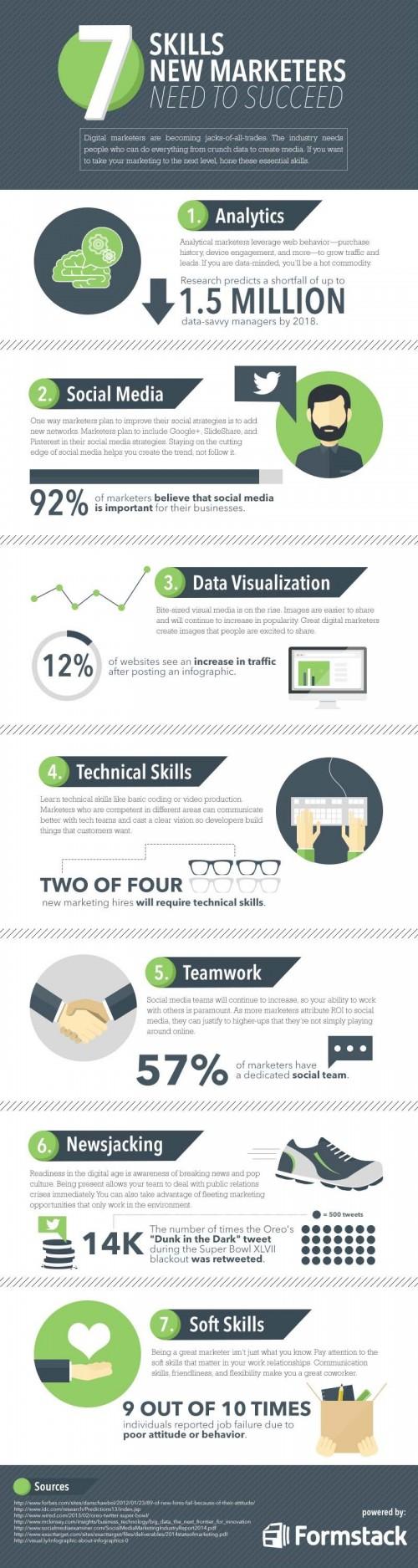 Infografía. Las habilidades de un estratega de marketing online