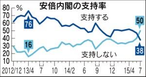 日経新聞世論調査(2015年7月26日)