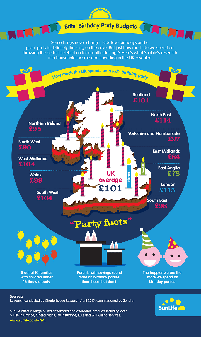 blog-The cost of a kids birthday party-infographic