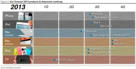 kuo_2013_apple_roadmap