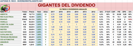 gigantes del dividendo 2018