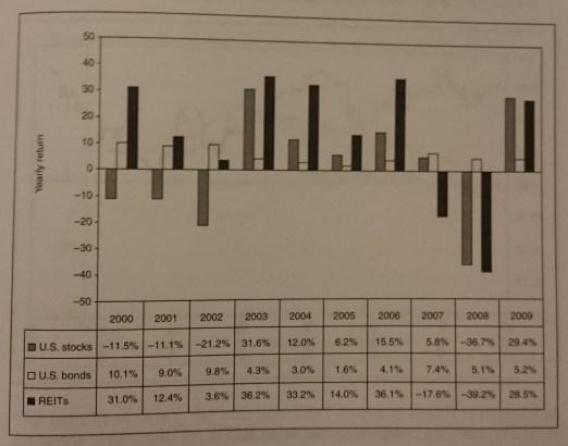 reits acciones bonos