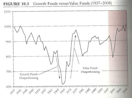 value-vs-growth
