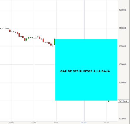 6 julio gap