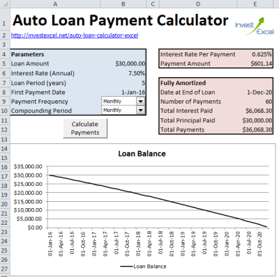 Calculate Auto Loan Payments in Excel