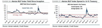MLP valuation yield and spreads Nov 21 2012