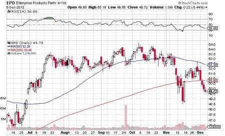 EPD Dec 6 2012 Chart