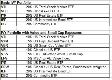 IVY with basic and small value ETF exposures may 2013