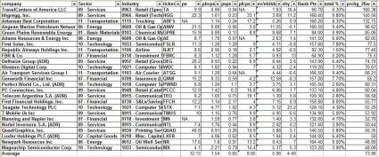 Trending value strategy results june 10 2013