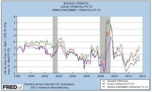FRED real munis vs after tax real 20yr and real BBB oct 2013