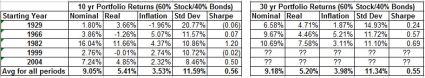 Rolling 10 and 30yr 60 40 portfolio return history summary oct 2014