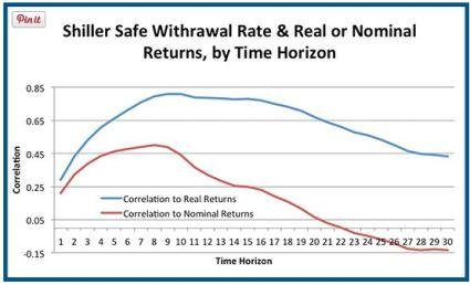 SWR correlation by return time horizon oct 2014