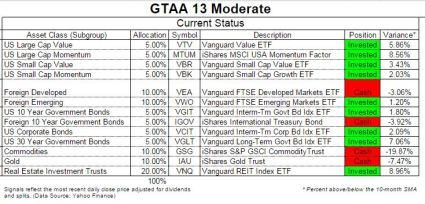 GTAA13 timing update dec 1 2014