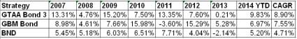 Summary of GTAA vs GBM Bond Models Dec 2014