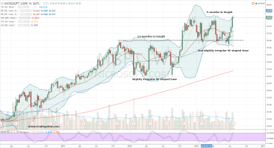 Microsoft Stock: Time to Position for a MSFT Breakout | InvestorPlace