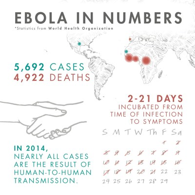 2014 Ebola Outbreak // Frequently Asked Questions | Invisible Children