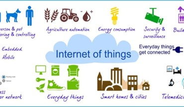 Internet of Things Applications Info-graphic