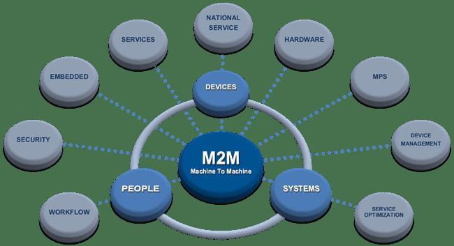 M2M technology IoT