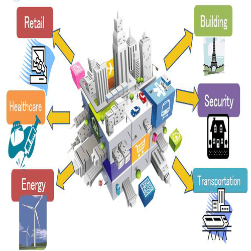 Smart Cities Internet of Things Examples and Applications