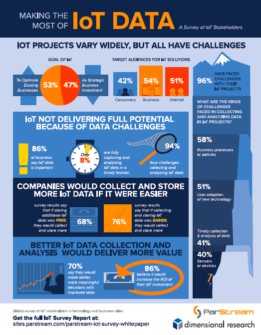 how companies use IoT data