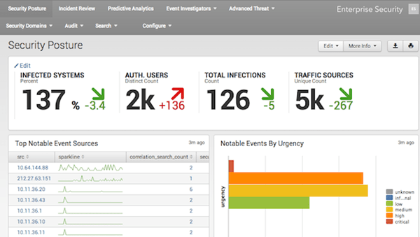 Splunk Data Analytics Tool