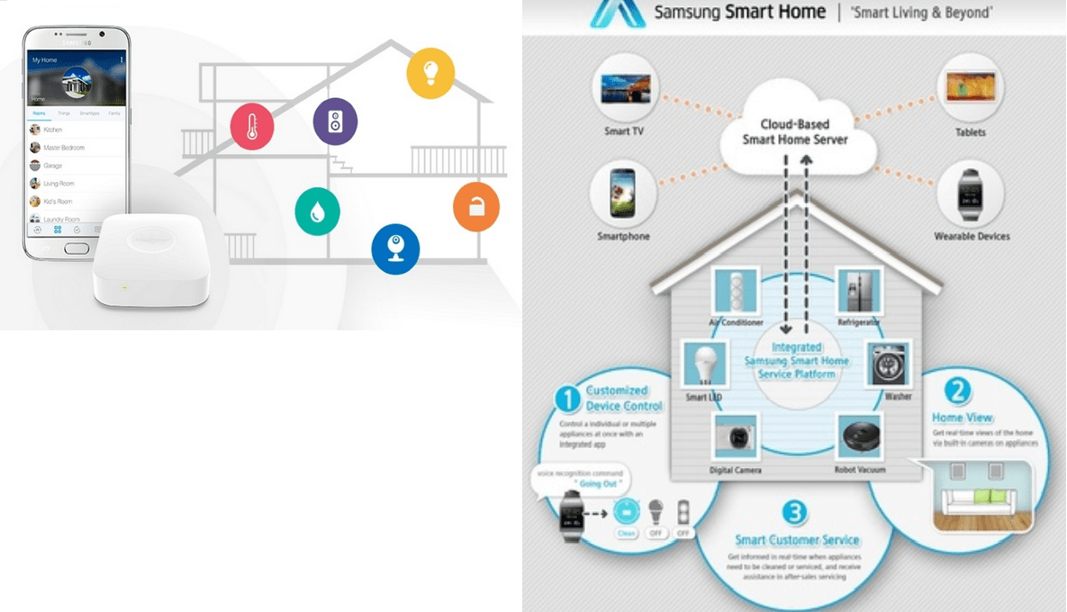 samsung smartthings internet of things hub features. Black Bedroom Furniture Sets. Home Design Ideas