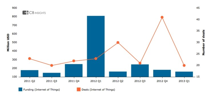 Investment in IoT report