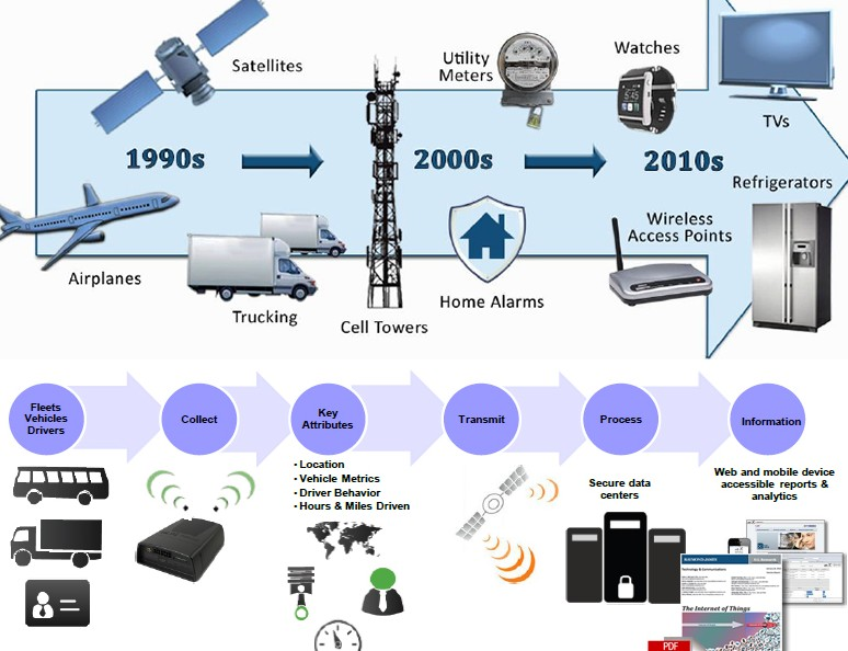 IoT supply chain management infograph