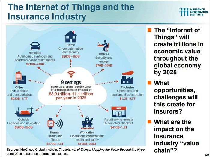 Connected Insurance Internet of Things