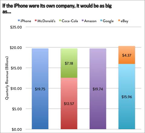 iPhone empresa