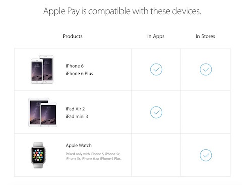 Compatibilidad Apple Pay