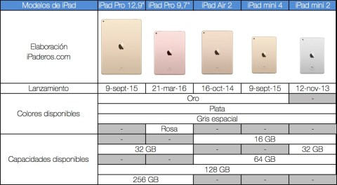 Modelos iPad disponibles 2016