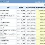 時価総額上位(2013年10月7日終値)