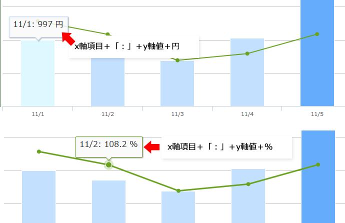 複合グラフのtooltipの設定