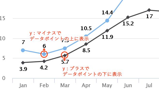 Highcharts:データポイントからの距離を調整