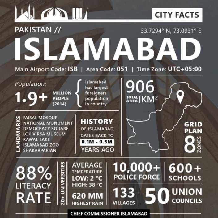 Islamabad city facts