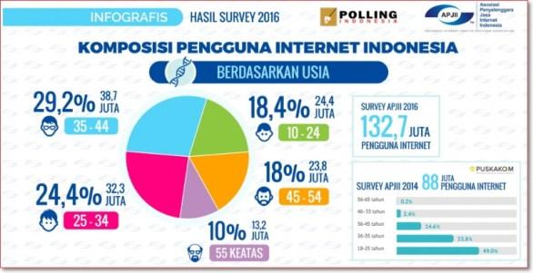 Data pengguna internet indonesia 2016 APJII berdasarkan usia