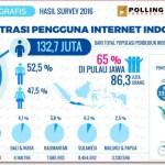 Data statistik pengguna internet indonesia tahun 2016 APJII