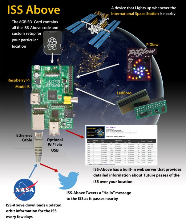 ISS-Above-HOW-IT-WORKS-NEW