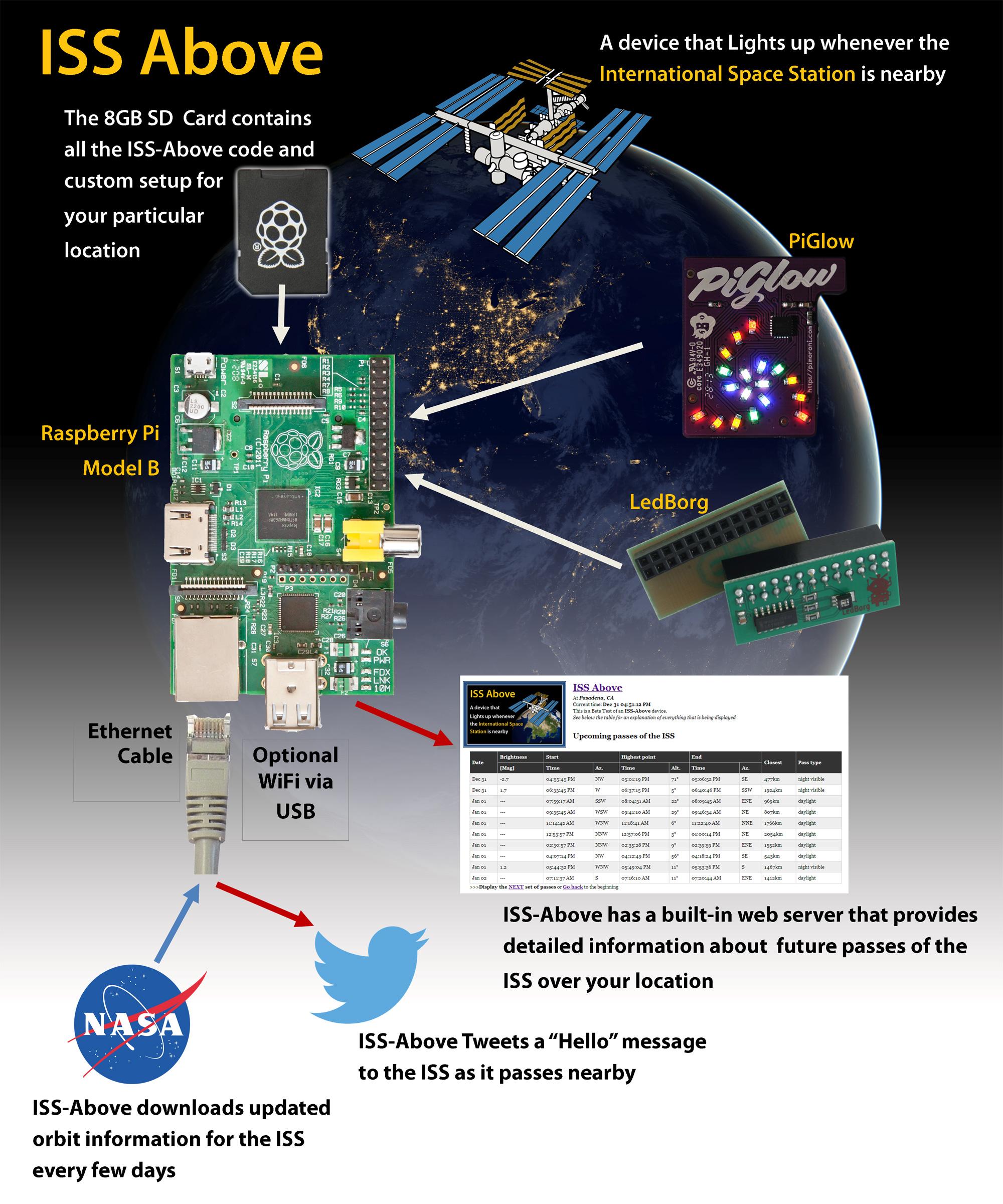 Esquema del ISS Above, hazlo ya mismo!
