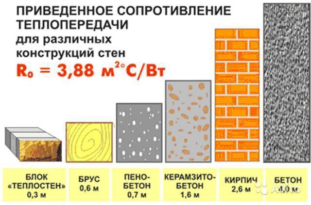 теплопроводность стен панельных домов начал
