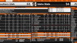 ISU vs Southern Utah 2/4/17 basketball final stats